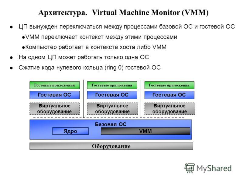 Архитектура. Virtual Machine Monitor (VMM) ЦП вынужден переключаться между процессами базовой ОС и гостевой ОС VMM переключает контекст между этими процессами Компьютер работает в контексте хоста либо VMM На одном ЦП может работать только одна ОС Сжа