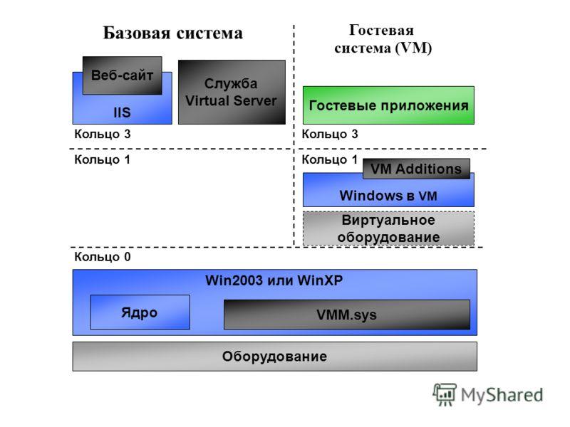 Гостевая система (VM) Win2003 или WinXP Ядро VMM.sys Кольцо 0 Оборудование Кольцо 1 Кольцо 3 Windows в VM VM Additions Гостевые приложения Кольцо 3 Служба Virtual Server IIS Веб-сайт Виртуальное оборудование Базовая система Кольцо 1