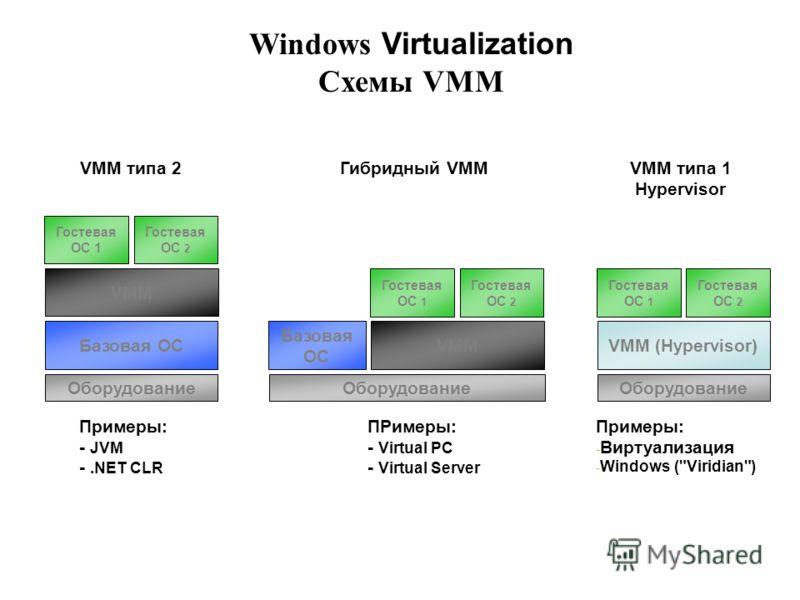 Windows Virtualization Схемы VMM Оборудование Базовая ОС VMM Гостевая ОС 1 Гостевая ОС 2 Оборудование VMM (Hypervisor) Гостевая ОС 1 Гостевая ОС 2 Оборудование VMM Гостевая ОС 1 Гостевая ОС 2 Базовая ОС VMM типа 2 Примеры: - JVM -.NET CLR ПРимеры: -