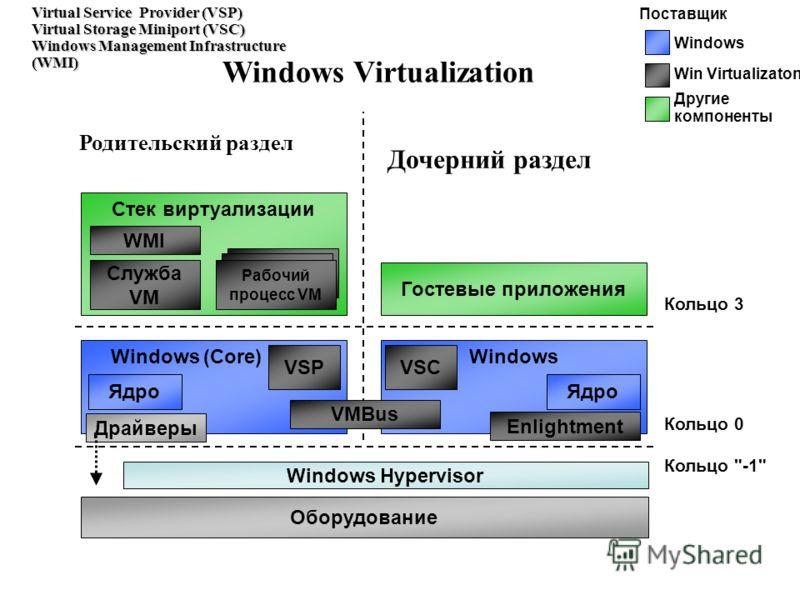 Windows Virtualization Windows (Core) Ядро Windows Hypervisor Кольцо 0 Оборудование Родительский раздел Дочерний раздел Кольцо 3 Гостевые приложения Кольцо