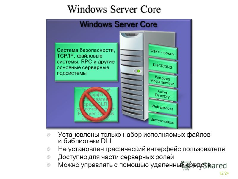 Windows Server Core Установлены только набор исполняемых файлов и библиотеки DLL Не установлен графический интерфейс пользователя Доступно для части серверных ролей Можно управлять с помощью удаленных средств 12/24