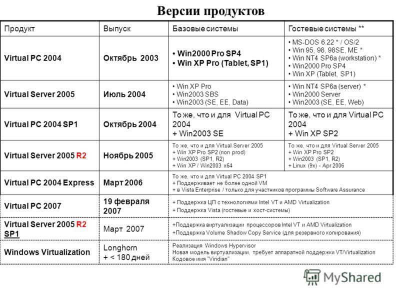 Версии продуктов ПродуктВыпускБазовые системыГостевые системы ** Virtual PC 2004Октябрь 2003 Win2000 Pro SP4 Win XP Pro (Tablet, SP1) MS-DOS 6.22 * / OS/2 Win 95, 98, 98SE, ME * Win NT4 SP6a (workstation) * Win2000 Pro SP4 Win XP (Tablet, SP1) Virtua