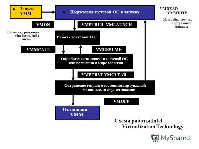 Запуск VMM Подготовка гостевой ОС к запуску VMPTRLD VMLAUNCH Работа гостевой ОС VMON Обработка возникшего в гостевой ОС или во внешнем мире события Сохранение текущего состояния виртуальной машины или ее уничтожение VMREAD VMWRITE Настройка свойств в
