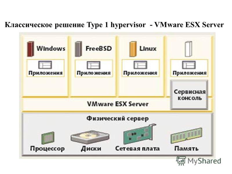 Классическое решение Type 1 hypervisor - VMware ESX Server