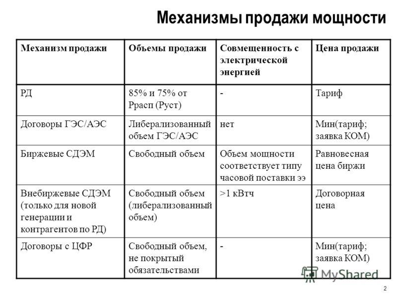 2 Механизмы продажи мощности Механизм продажиОбъемы продажиСовмещенность с электрической энергией Цена продажи РД85% и 75% от Ррасп (Руст) -Тариф Договоры ГЭС/АЭСЛиберализованный объем ГЭС/АЭС нетМин(тариф; заявка КОМ) Биржевые СДЭМСвободный объемОбъ