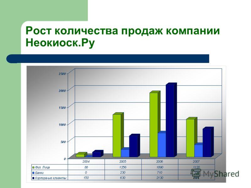 Рост количества продаж компании Неокиоск.Ру