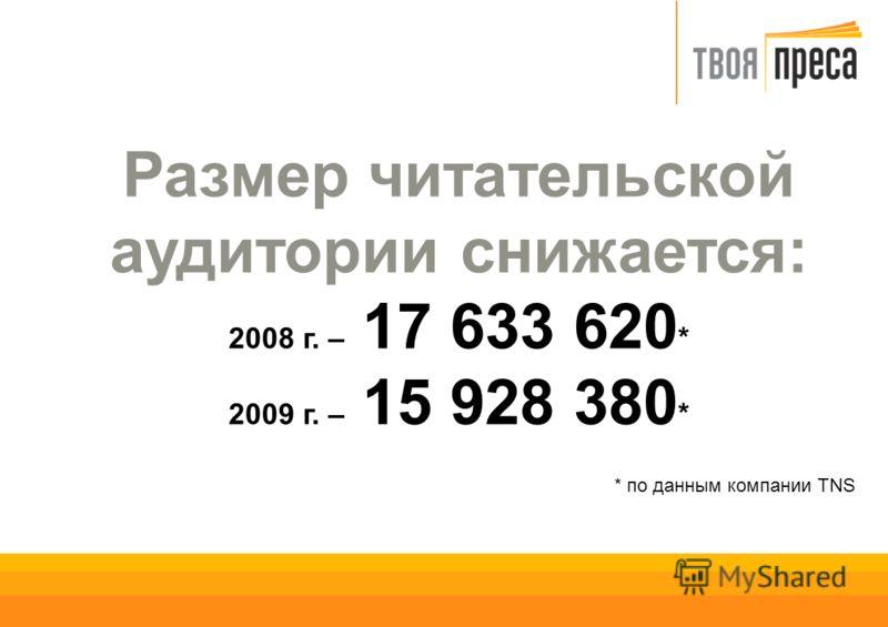 Размер читательской аудитории снижается: 2008 г. – 17 633 620 * 2009 г. – 15 928 380 * * по данным компании TNS