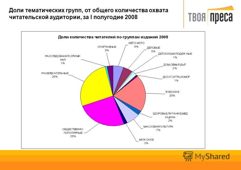 Доли тематических групп, от общего количества охвата читательской аудитории, за I полугодие 2008