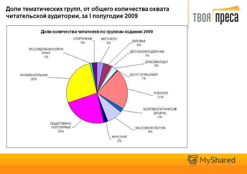 Доли тематических групп, от общего количества охвата читательской аудитории, за I полугодие 2009
