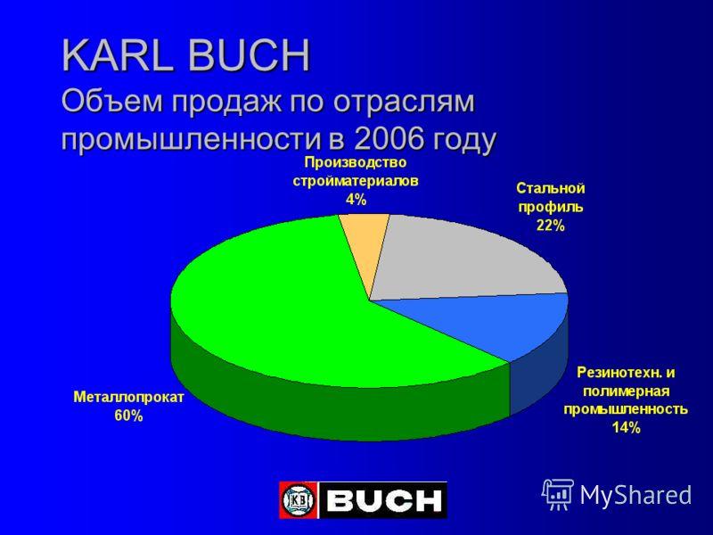 KARL BUCH Объем продаж по отраслям промышленности в 2006 году