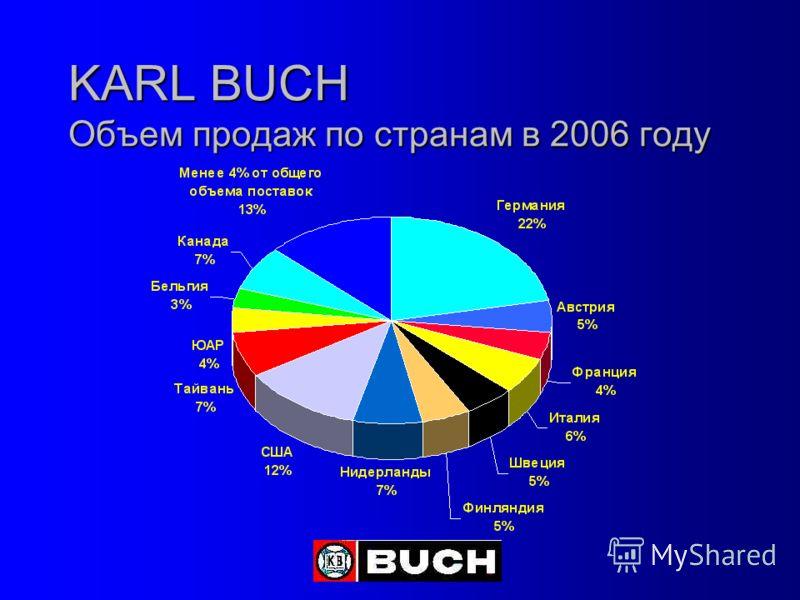 KARL BUCH Объем продаж по странам в 2006 году