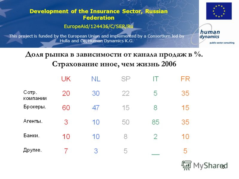 Development of the Insurance Sector, Russian Federation EuropeAid/124436/C/SER/Ru This project is funded by the European Union and implemented by a Consortium led by Hulla and Co, Human Dynamics K.G. 5 Доля рынка в зависимости от канала продаж в %. С