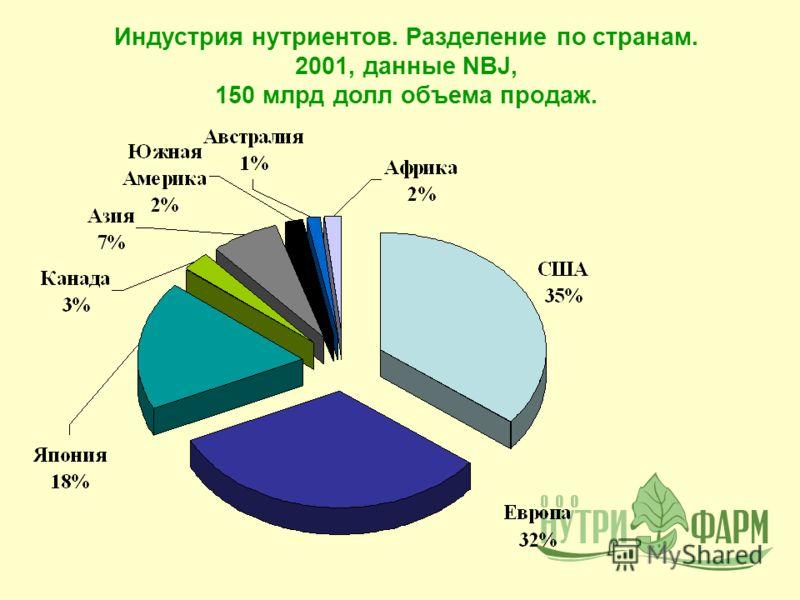 Индустрия нутриентов. Разделение по странам. 2001, данные NBJ, 150 млрд долл объема продаж.