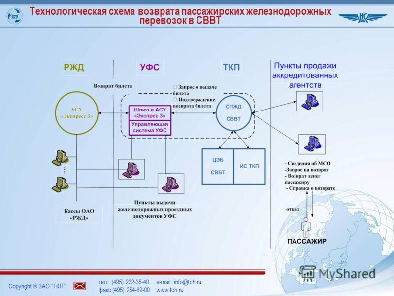 Copyright © ЗАО ТКП тел. (495) 232-35-40e-mail: info@tch.ru факс (495) 254-69-00www.tch.ru Технологическая схема возврата пассажирских железнодорожных перевозок в СВВТ
