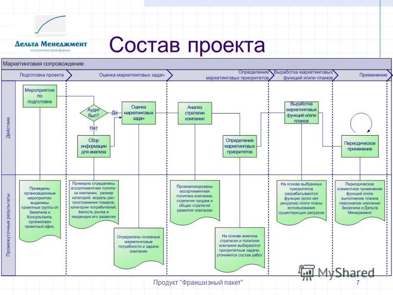Продукт Франшизный пакет 7 Состав проекта