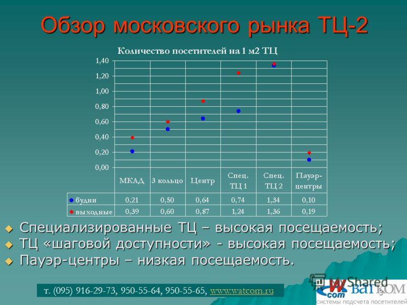 т. (095) 916-29-73, 950-55-64, 950-55-65, www.watcom.ruwww.watcom.ru3 Обзор московского рынка ТЦ-2 Специализированные ТЦ – высокая посещаемость; Специализированные ТЦ – высокая посещаемость; ТЦ «шаговой доступности» - высокая посещаемость; ТЦ «шагово