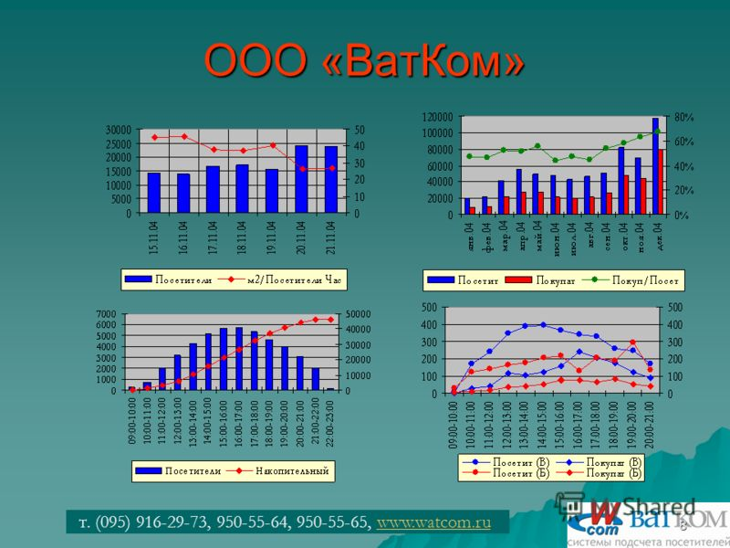т. (095) 916-29-73, 950-55-64, 950-55-65, www.watcom.ruwww.watcom.ru8 ООО «ВатКом»