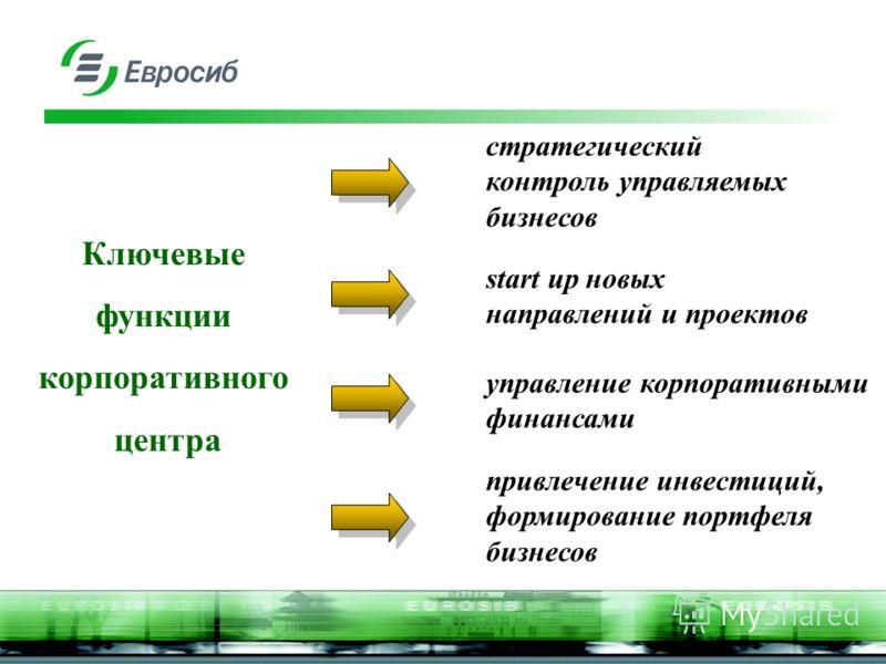Ключевые функции корпоративного центра стратегический контроль управляемых бизнесов start up новых направлений и проектов управление корпоративными финансами привлечение инвестиций, формирование портфеля бизнесов