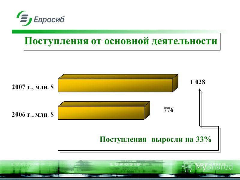 Поступления от основной деятельности Поступления выросли на 33%