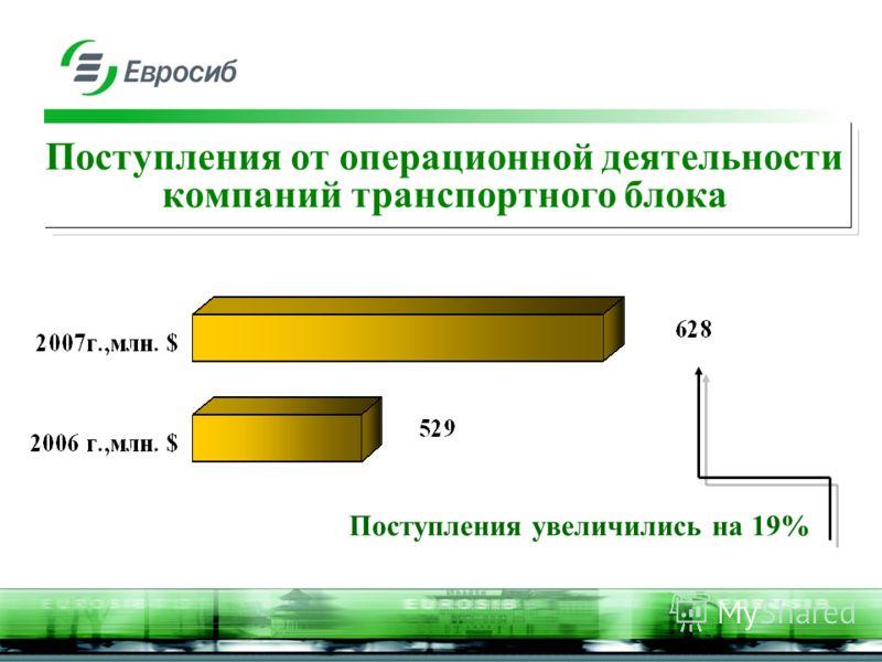 Поступления от операционной деятельности компаний транспортного блока Поступления увеличились на 19%