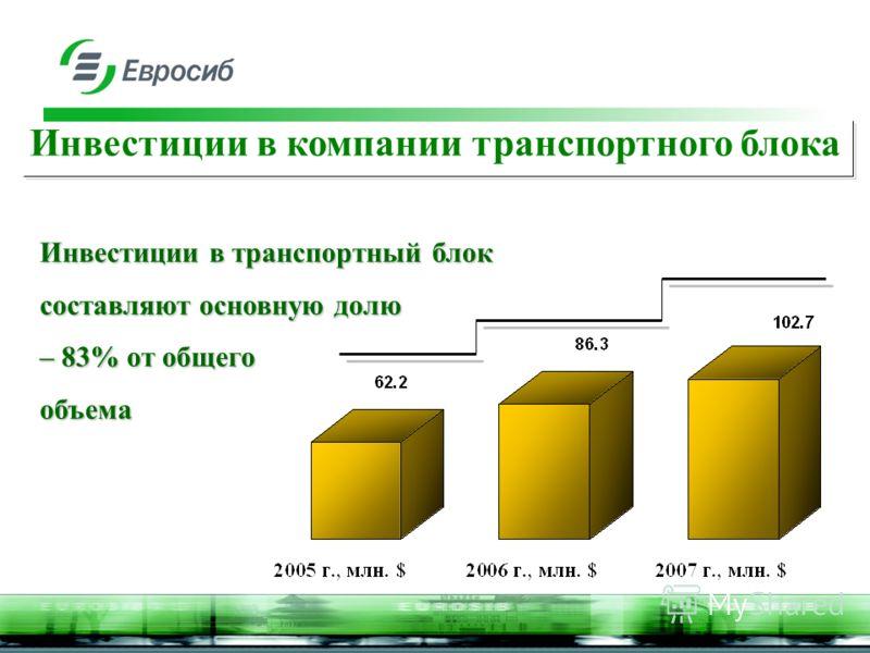 Инвестиции в компании транспортного блока Инвестиции в транспортный блок составляют основную долю – 83% от общего объема