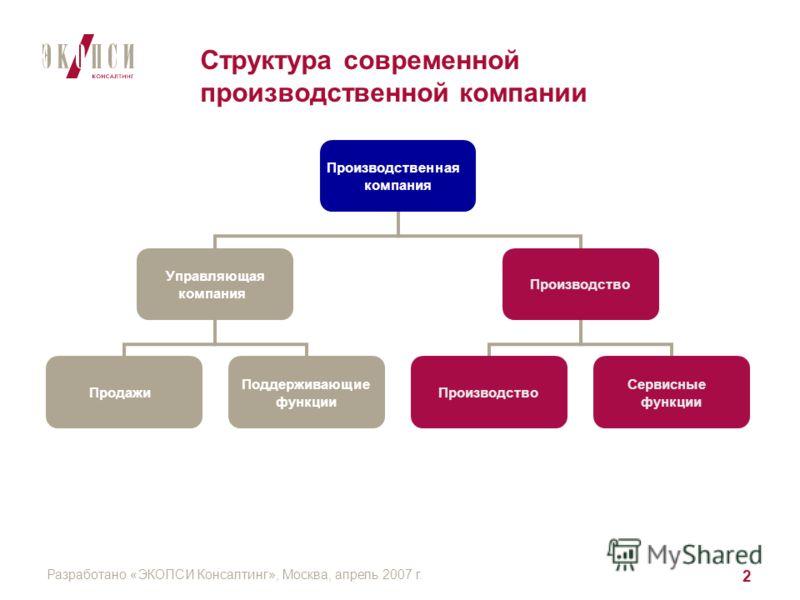 Разработано «ЭКОПСИ Консалтинг», Москва, апрель 2007 г. 2 Структура современной производственной компании Производственная компания Управляющая компания Продажи Поддерживающие функции Производство Сервисные функции