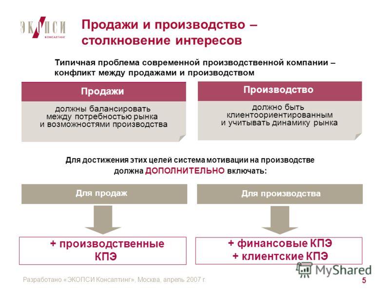 Разработано «ЭКОПСИ Консалтинг», Москва, апрель 2007 г. 5 Производство должно быть клиентоориентированным и учитывать динамику рынка Продажи должны балансировать между потребностью рынка и возможностями производства Продажи и производство – столкнове