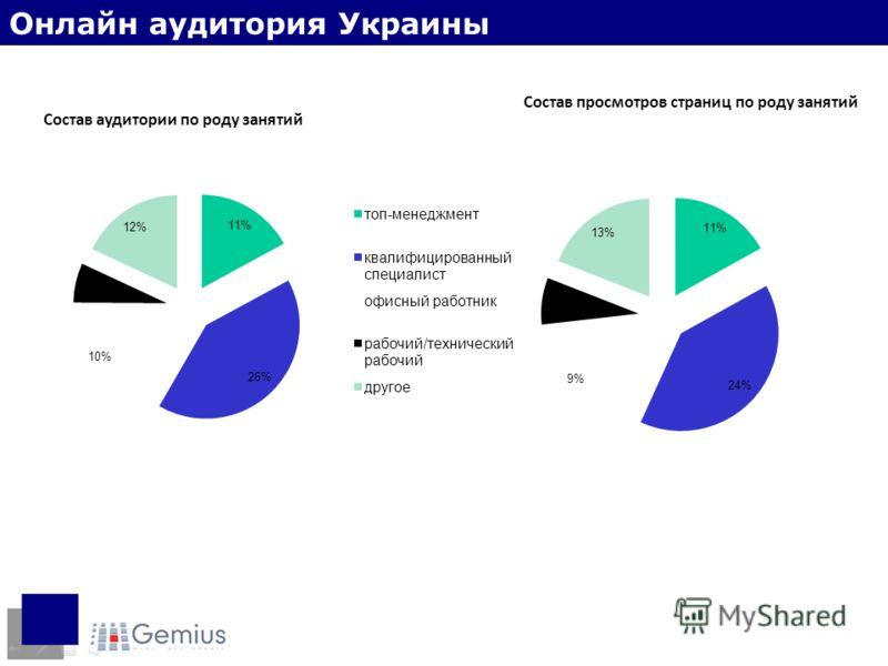 Состав аудитории по роду занятий Состав просмотров страниц по роду занятий Социальный статус Онлайн аудитория Украины
