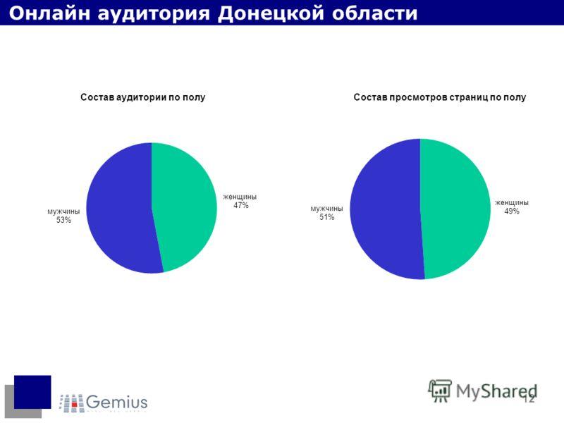 12 Онлайн аудитория Донецкой области Состав аудитории по полуСостав просмотров страниц по полу
