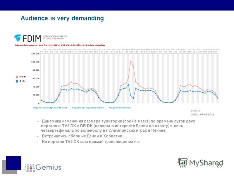 23 Audience is very demanding - Динамика изменения размера аудитории (cookie users) по времени суток двух порталов: TV2.DK и DR.DK (лидеры в интернете Дании по охвату) в день четвертьфинала по волейболу на Олимпийских играх в Пекине. - Встречались сб