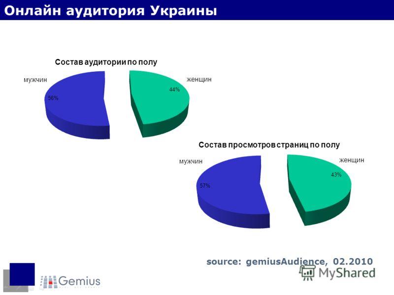 Пол интернет-пользователей Онлайн аудитория Украины source: gemiusAudience, 02.2010