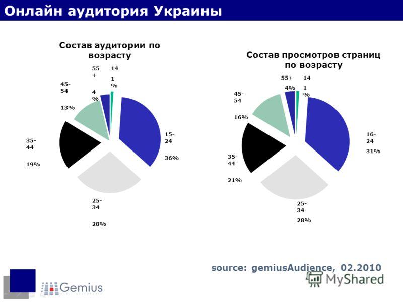 Состав аудитории по возрасту 25- 34 28% 35- 44 19% 15- 24 36% 55 + 4 % 45- 54 13% Состав просмотров страниц по возрасту 35- 44 21% 25- 34 28% 16- 24 31% 45- 54 16% 55+ 4% Онлайн аудитория Украины 14 1 % 14 1 % source: gemiusAudience, 02.2010