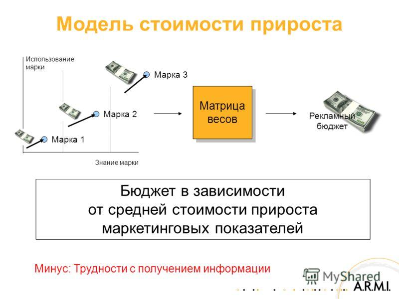Модель стоимости прироста Минус: Трудности с получением информации Бюджет в зависимости от средней стоимости прироста маркетинговых показателей Знание марки Использование марки Марка 1 Марка 3 Рекламный бюджет Марка 2 Матрица весов
