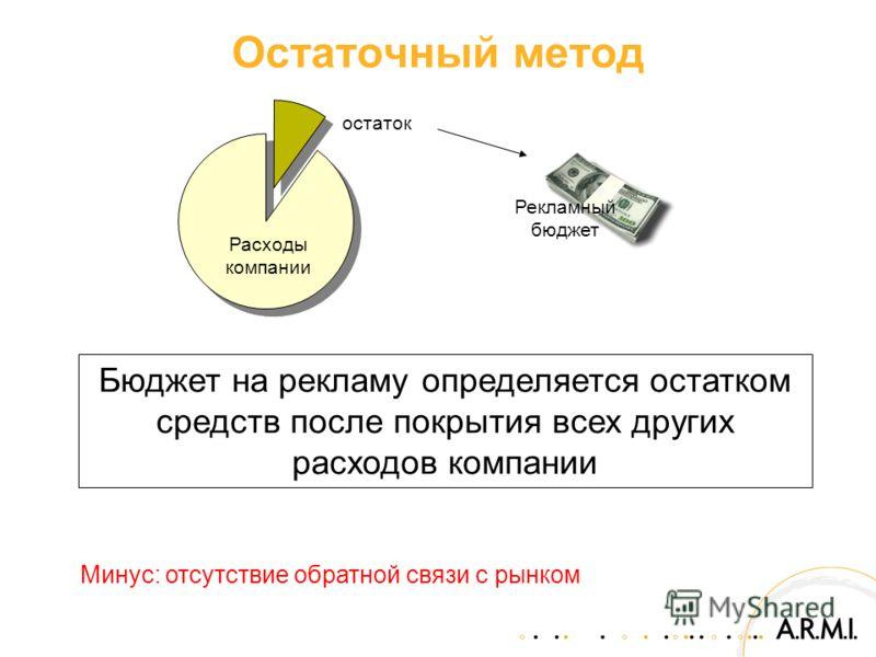 Остаточный метод Бюджет на рекламу определяется остатком средств после покрытия всех других расходов компании Расходы компании остаток Рекламный бюджет Минус: отсутствие обратной связи с рынком