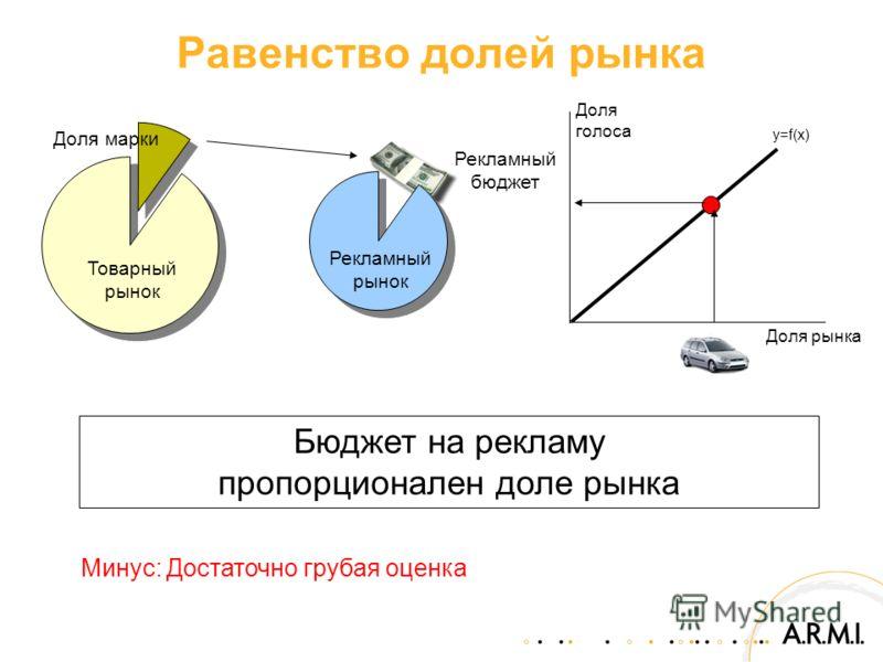 Рекламный бюджет Равенство долей рынка Минус: Достаточно грубая оценка Бюджет на рекламу пропорционален доле рынка Товарный рынок Рекламный рынок Доля рынка Доля голоса Доля марки y=f(x)