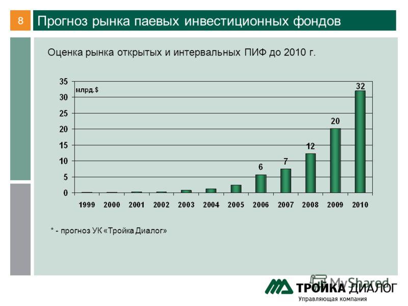 8 Прогноз рынка паевых инвестиционных фондов Оценка рынка открытых и интервальных ПИФ до 2010 г. * - прогноз УК «Тройка Диалог»