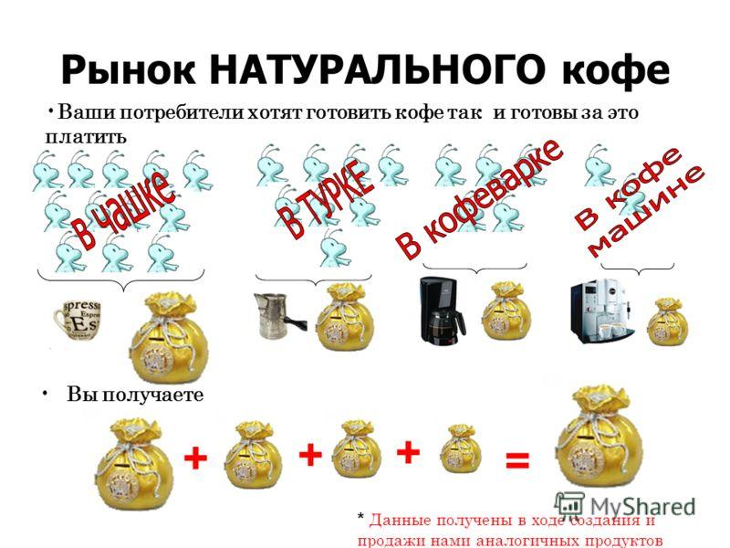 Рынок НАТУРАЛЬНОГО кофе Вы получаете Ваши потребители хотят готовить кофе так и готовы за это платить + + + = * Данные получены в ходе создания и продажи нами аналогичных продуктов
