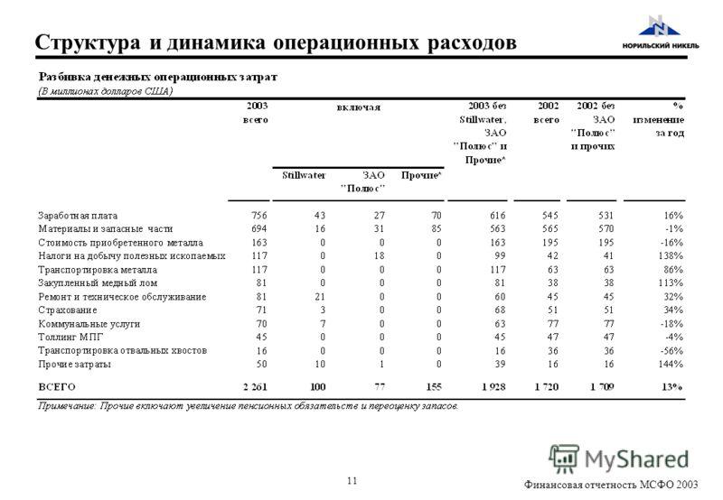 11 Финансовая отчетность МСФО 2003 Структура и динамика операционных расходов
