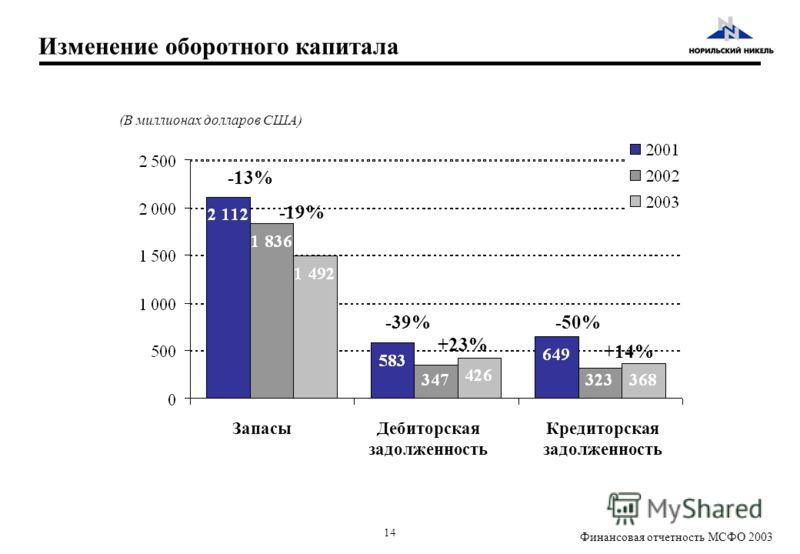 14 Финансовая отчетность МСФО 2003 -13% -39%-50% Изменение оборотного капитала (В миллионах долларов США) ЗапасыДебиторская задолженность Кредиторская задолженность -19% +23% +14%