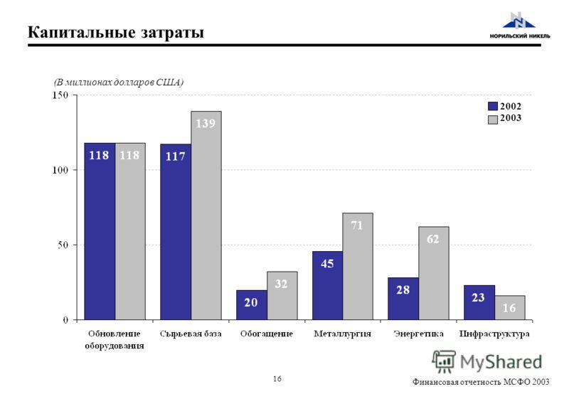 16 Финансовая отчетность МСФО 2003 Капитальные затраты (В миллионах долларов США) 2002 2003