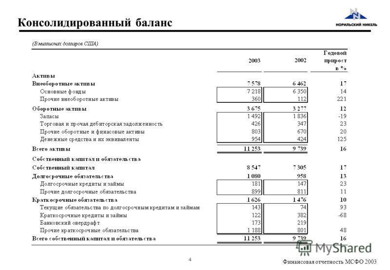 4 Финансовая отчетность МСФО 2003 Консолидированный баланс
