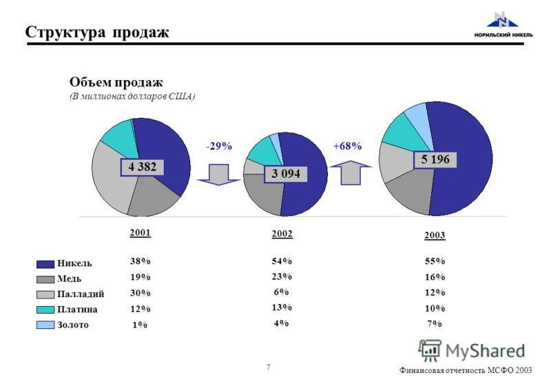 7 Финансовая отчетность МСФО 2003 13% 4% 23% 54% 6% Платина 12% Золото1% Медь 19% Никель 38% Палладий 30% Структура продаж Объем продаж (В миллионах долларов США) -29% 2001 2002 16% 10% 7% 55% 12% 2003 5 196 3 094 4 382 +68%