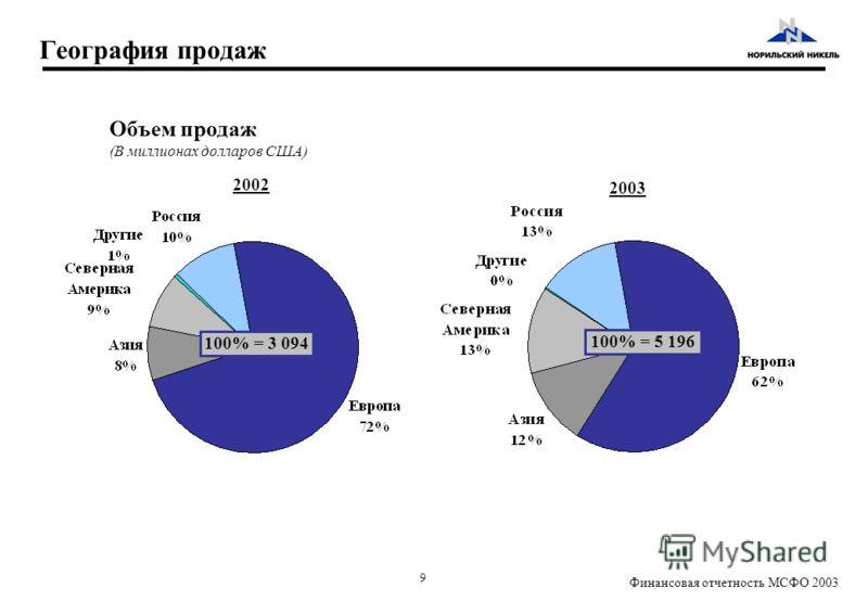 9 Финансовая отчетность МСФО 2003 География продаж Объем продаж (В миллионах долларов США) 100% = 5 196 100% = 3 094 2002 2003