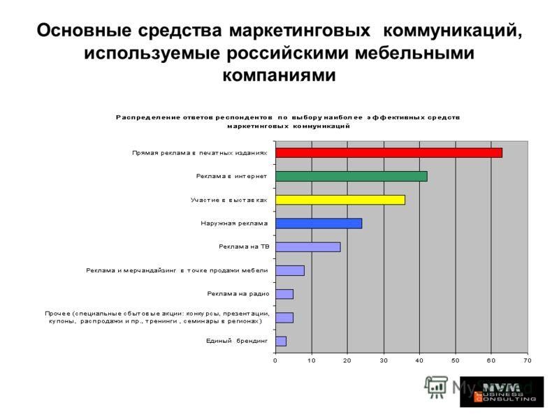 Основные средства маркетинговых коммуникаций, используемые российскими мебельными компаниями