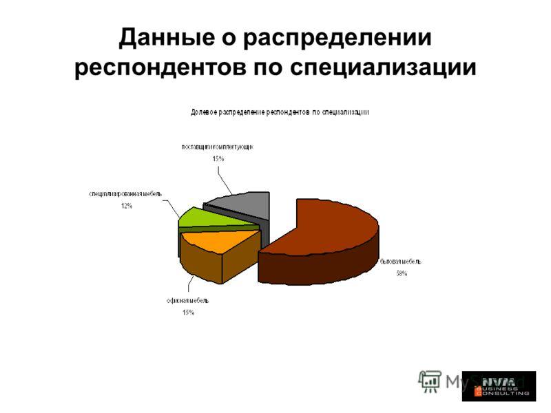 Данные о распределении респондентов по специализации