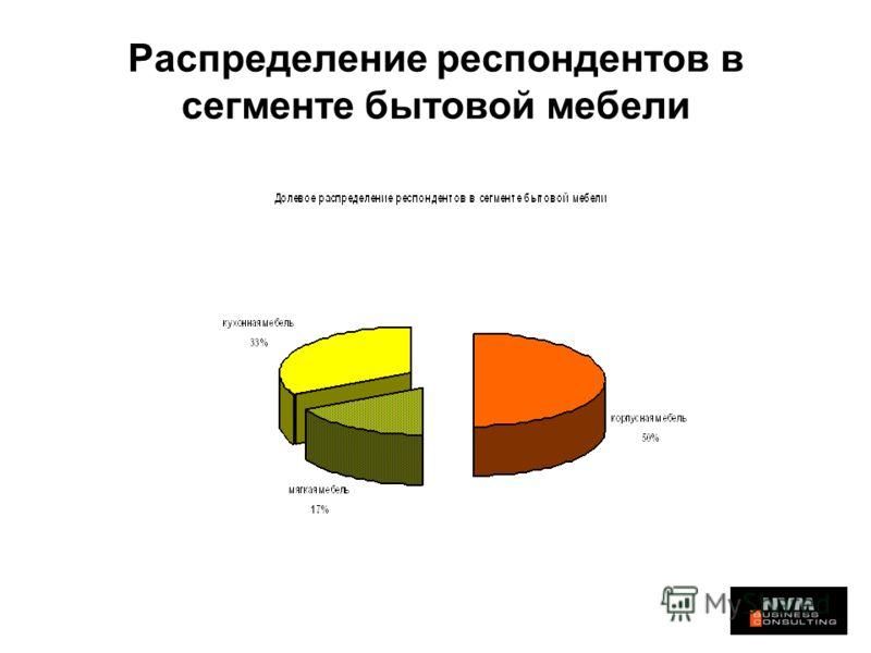 Распределение респондентов в сегменте бытовой мебели