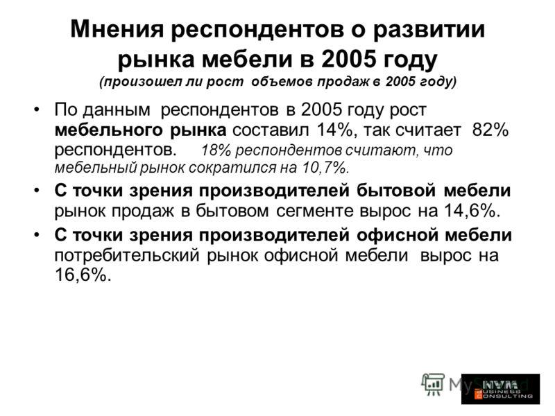 Мнения респондентов о развитии рынка мебели в 2005 году (произошел ли рост объемов продаж в 2005 году) По данным респондентов в 2005 году рост мебельного рынка составил 14%, так считает 82% респондентов. 18% респондентов считают, что мебельный рынок