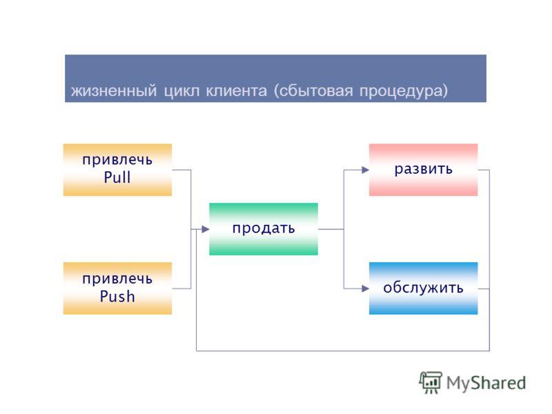 жизненный цикл клиента ( сбытовая процедура ) привлечь Pull привлечь Push продать обслужить развить