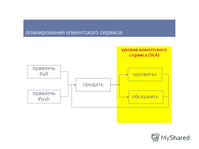 уровни клиентского сервиса (SLA) планирование клиентского сервиса привлечь Pull привлечь Push продать обслужить «развить»