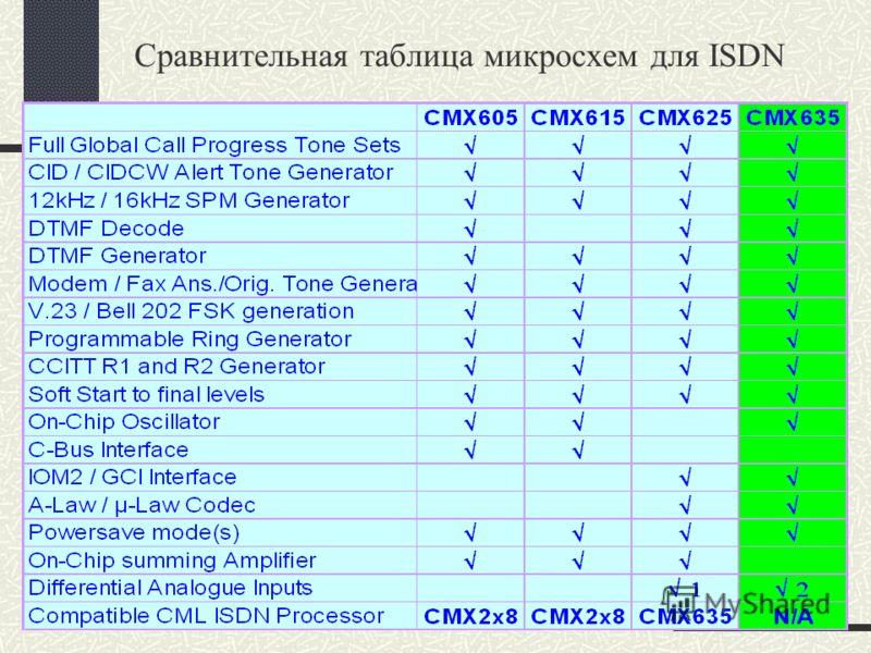 Сравнительная таблица микросхем для ISDN